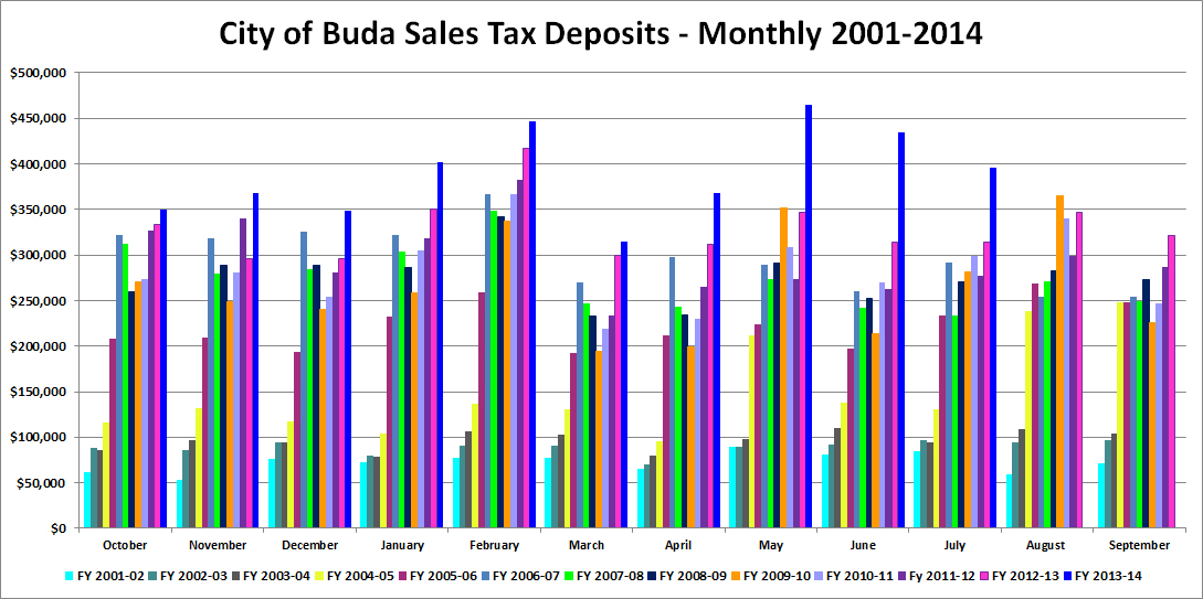 Buda Texas Property Tax Rate